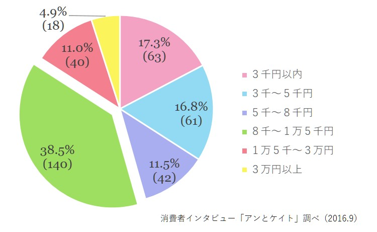 卒業/就職祝いの適正金額