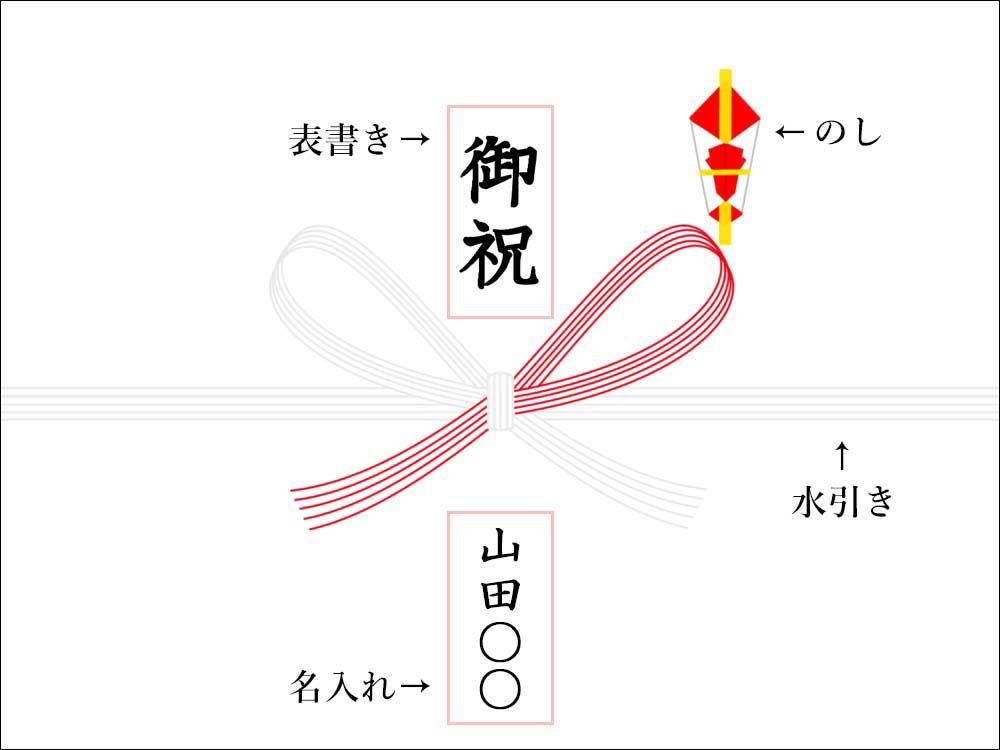 熨斗の起源と活用例